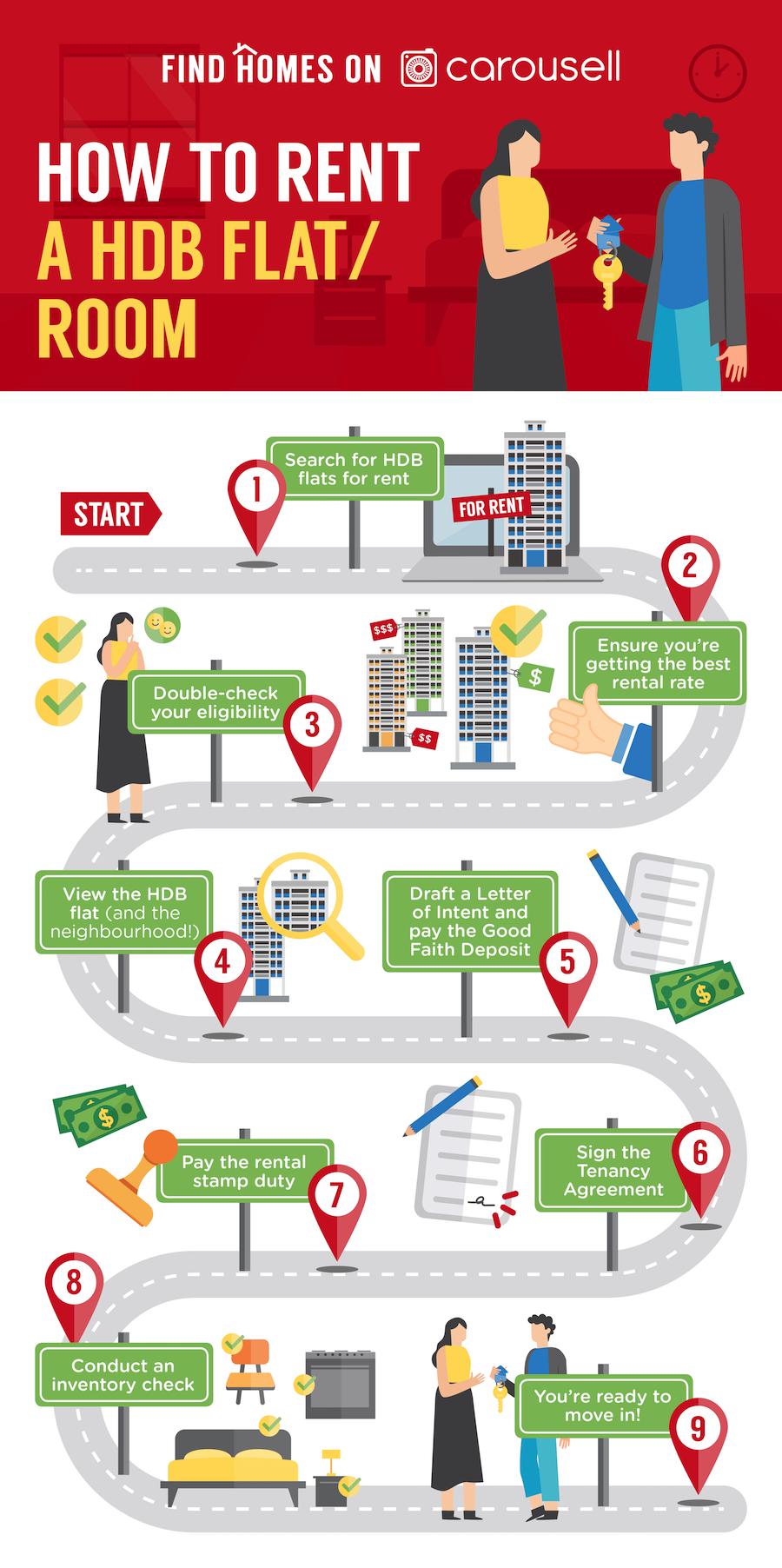 find rental hdb flat singapore guide