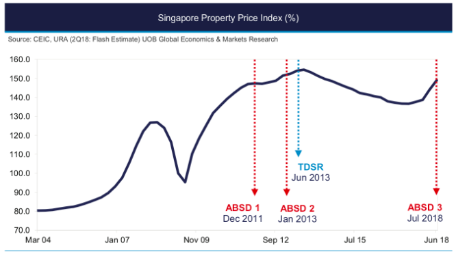 cooling measures absd additional buyer's stamp duty in singapore