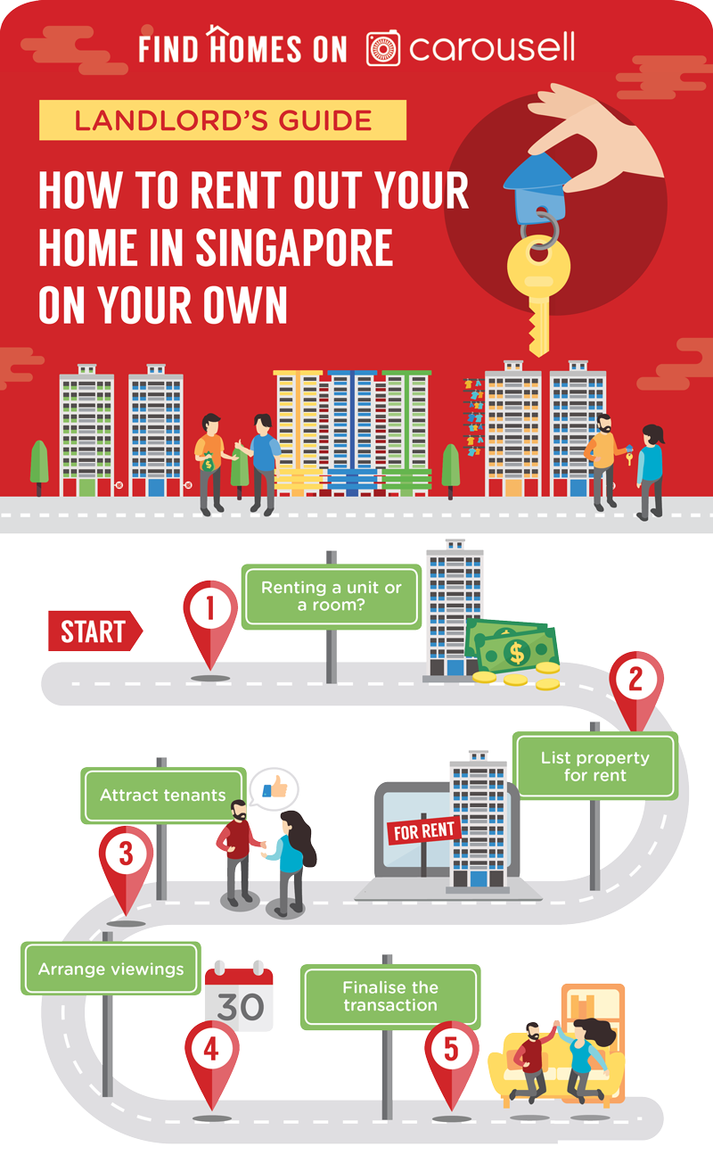 Renting out in Singapore