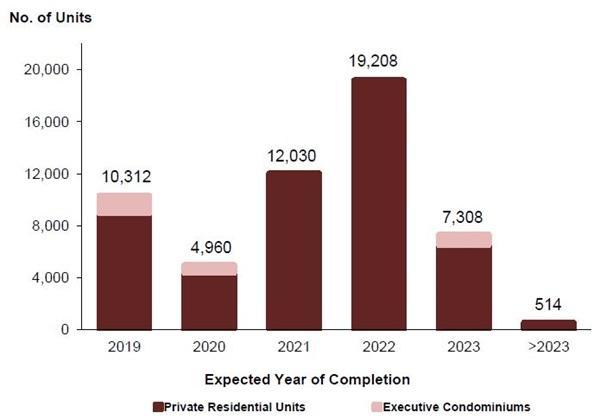 property market singapore condos and ECs supply and demand URA
