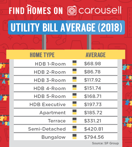 utility bill singapore average