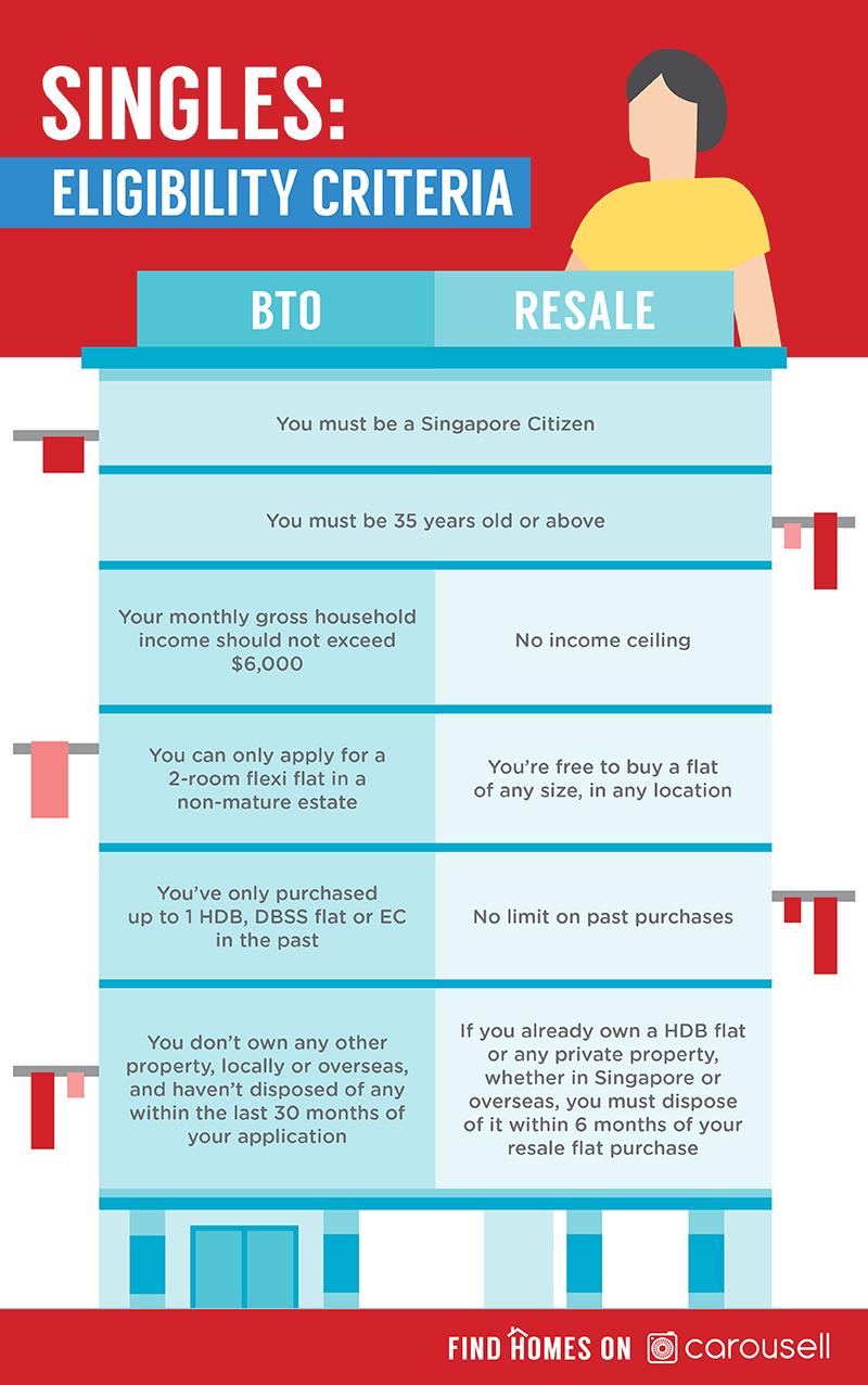 bto or resale hdb flat eligibility 35 years old - single's guide to buying hdb flat in singapore