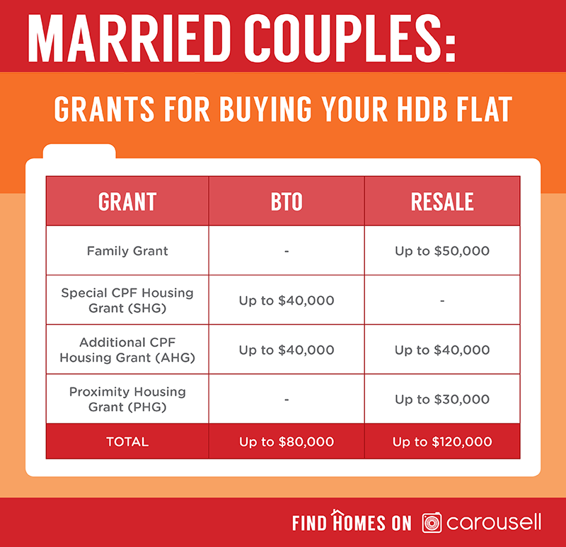 bto or resale hdb flat grants - married couple's guide to buying cheap hdb flat in singapore