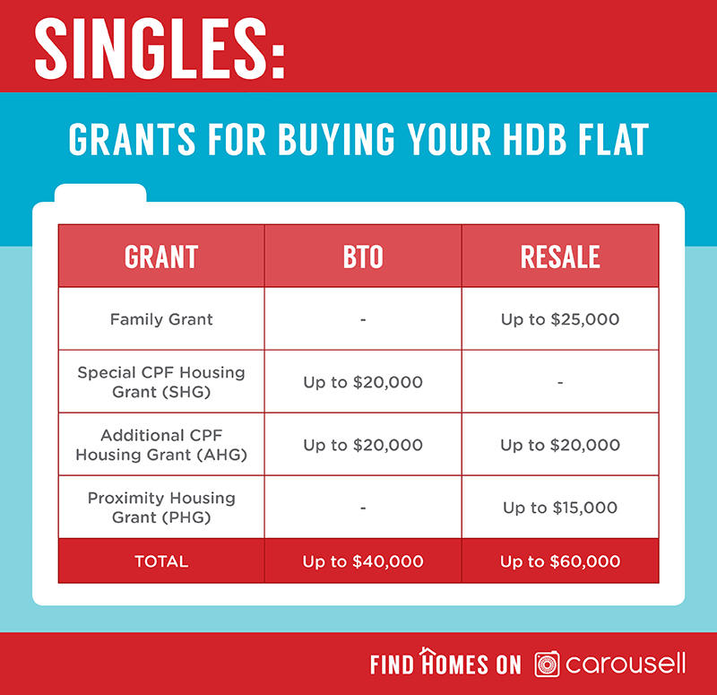 bto or resale hdb flat housing grants - single's guide to buying cheap hdb flat in singapore