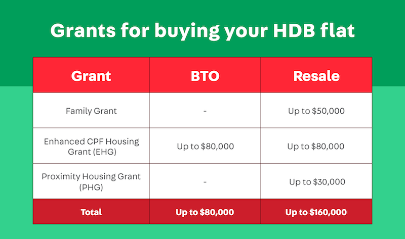 family grant, enhanced cpf housing grant ehg, bto vs resale couple which is better - how to buy hdb flat singapore