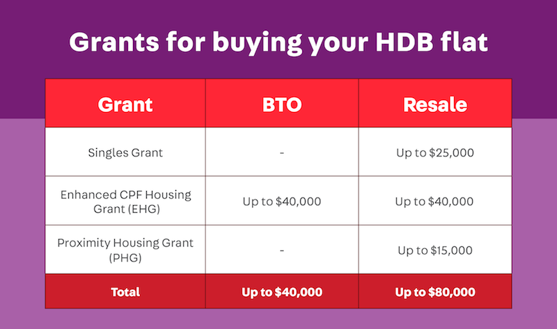 singles grant, enhanced cpf housing grant ehg, bto vs resale singles 35 years old which is better - how to buy hdb flat singapore