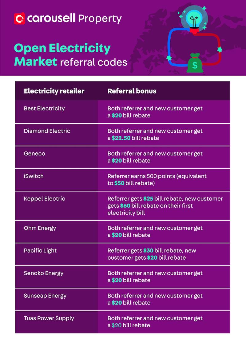 utilities open electricity market oem promo codes singapore