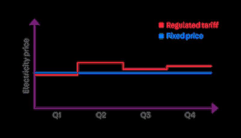 utilities open electricity market singapore - best fixed price plan