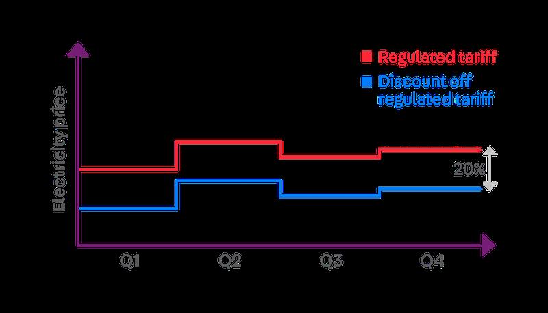 utilities open electricity market singapore - best plan discount off regulated tariff