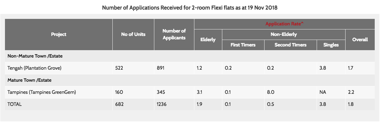 2-room Flexi flats - HDB BTO application rate