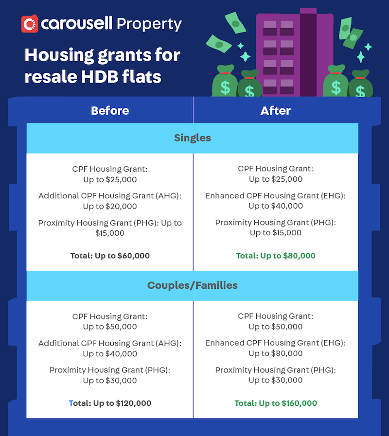 new resale hdb grants september 2019 - enhanced cpf housing grant ehg, additional cpf housing grant ahg