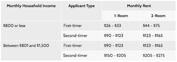public rental scheme hdb singapore cost
