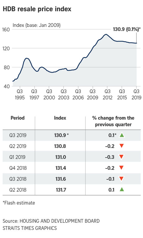 hdb resale price index singapore 2019