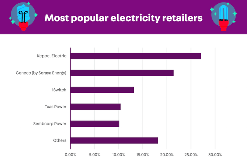 utilities open electricity market oem singapore - best electricity retailer 2019 keppel electric