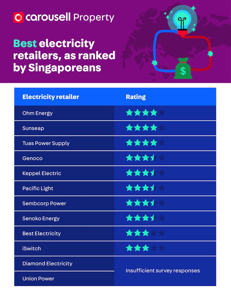 utilities open electricity market oem singapore - best electricity retailer 2019