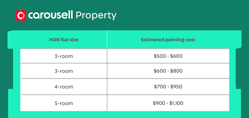 hdb renovation guide - painting cost