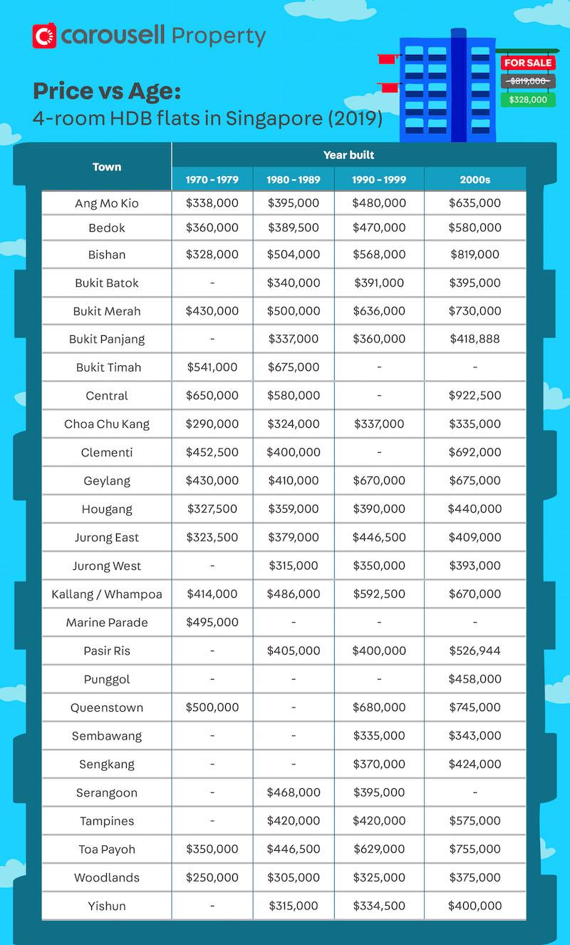 cheap hdb flat for sale singapore - hdb price guide
