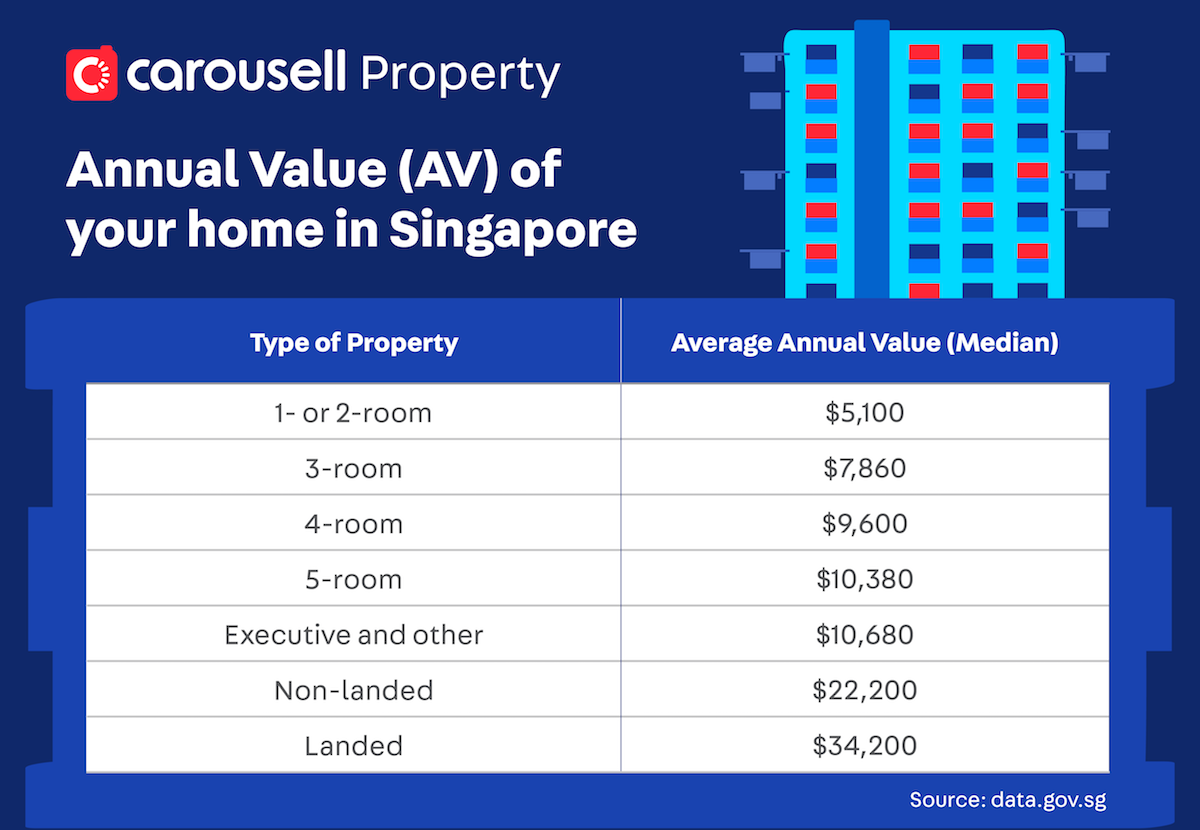 annual value property singapore sers 2020