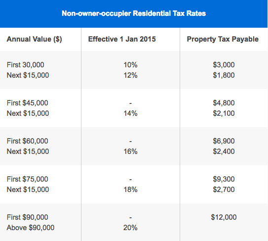 non owner occupier property tax rate annual value singapore