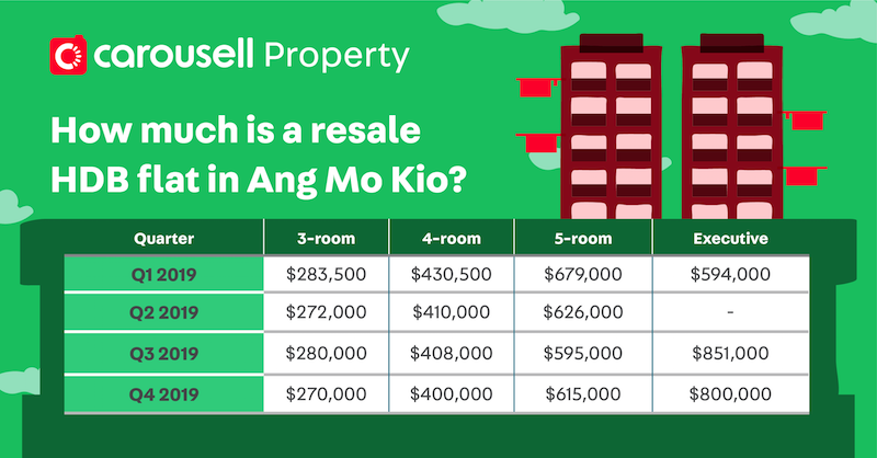 cheap hdb flat for sale ang mo kio singapore - how much is resale hdb flat in ang mo kio