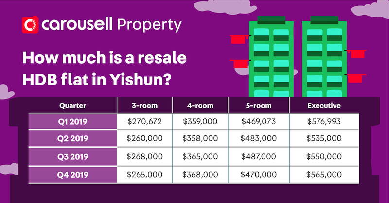 cheap hdb flat for sale yishun singapore - how much is resale hdb flat in yishun