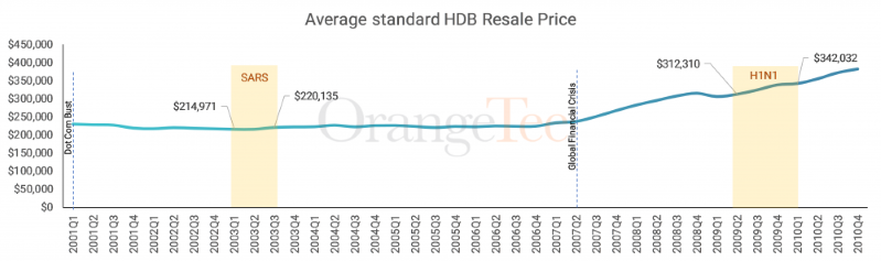hdb flat price singapore 2020 covid-19