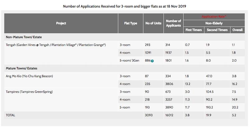 tengah bto flat application rate