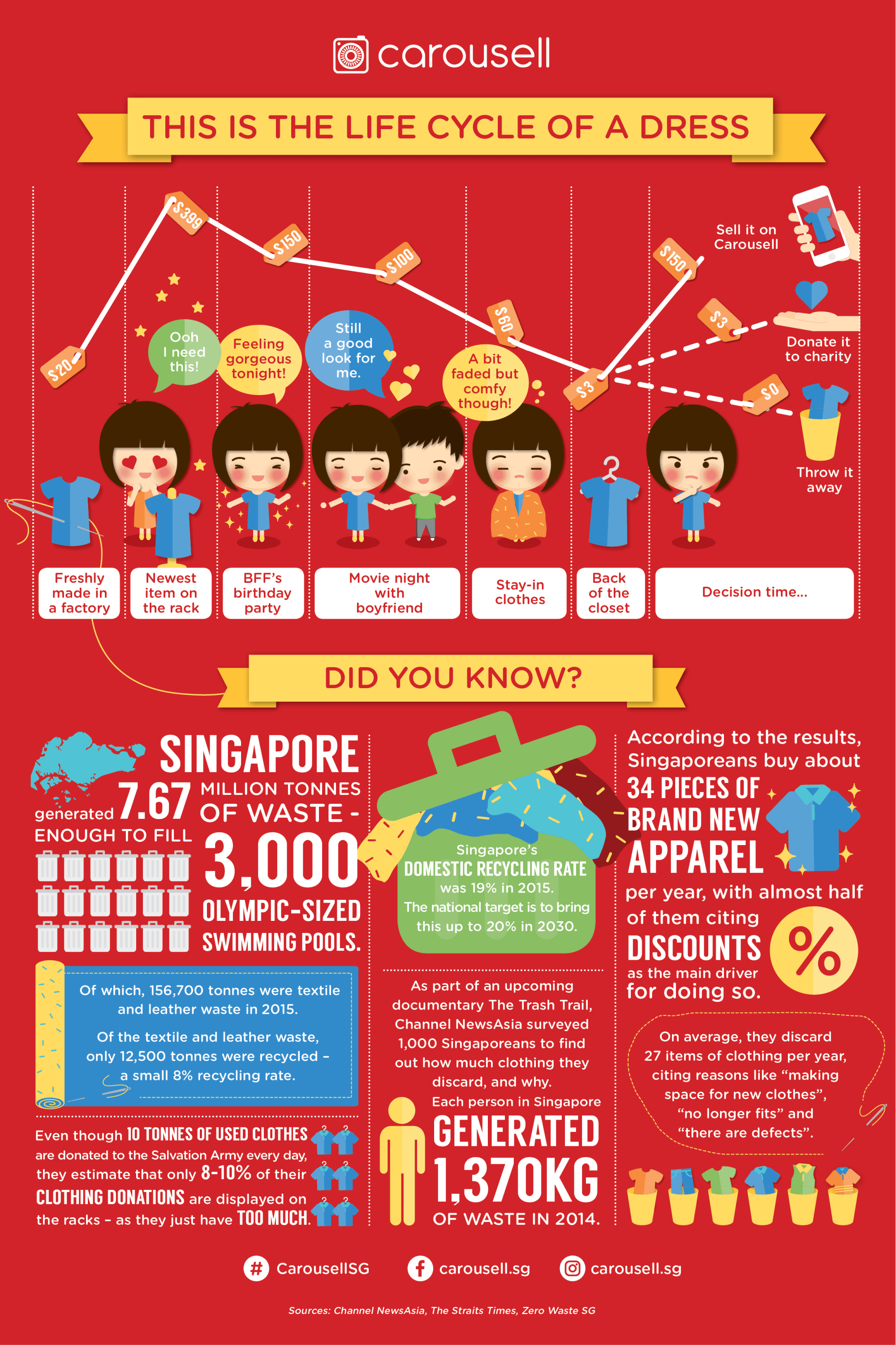 Carousell-Earth-Day-Infographic-sg